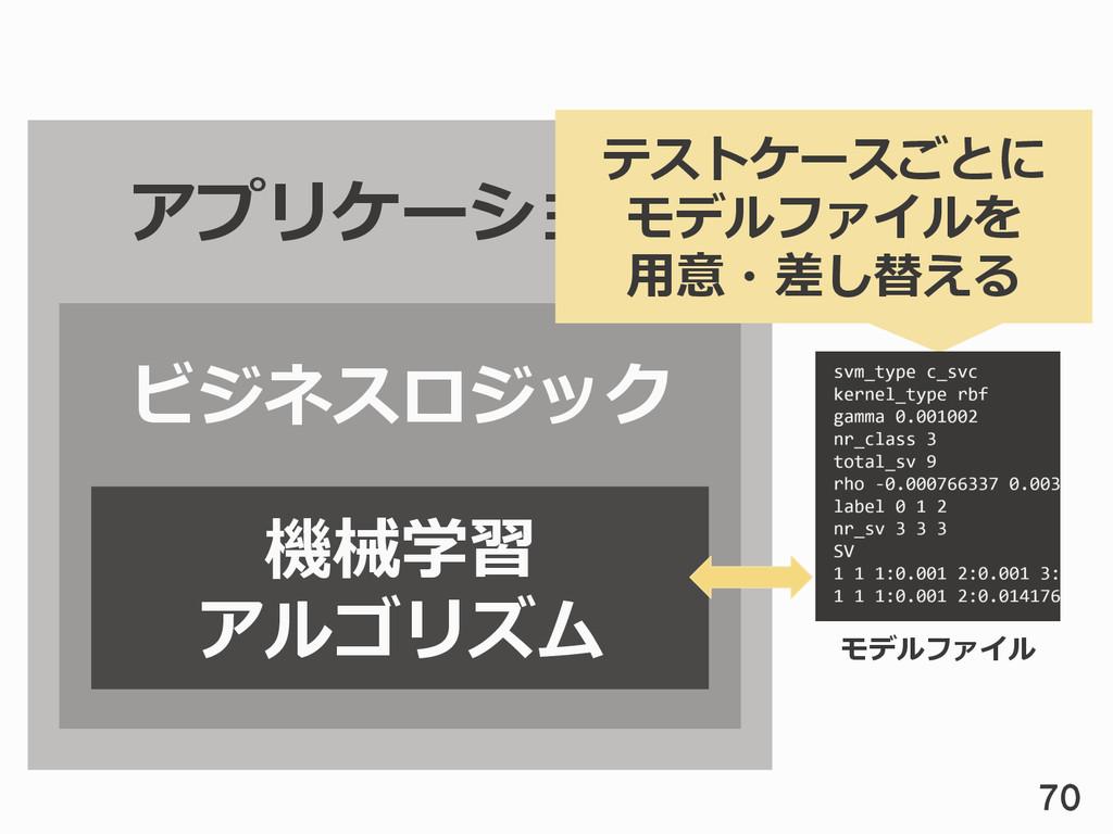 アプリケーション ビジネスロジック 機械学習 アルゴリズム モデルファイル テストケースごとに...