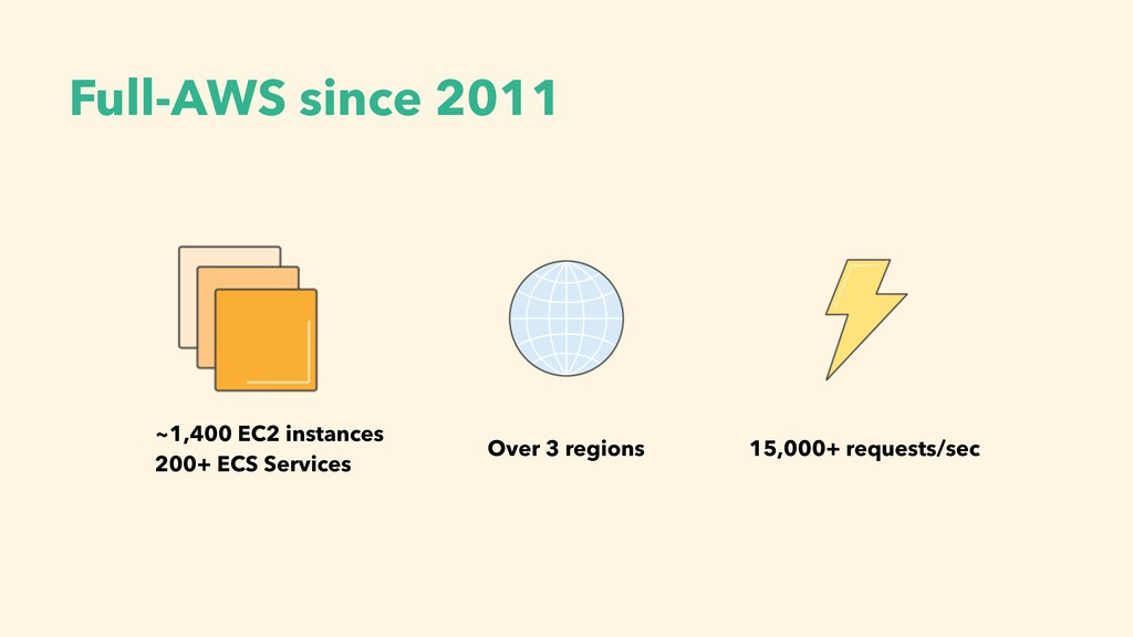Full-AWS since 2011 ~1,400 EC2 instances 200+ E...