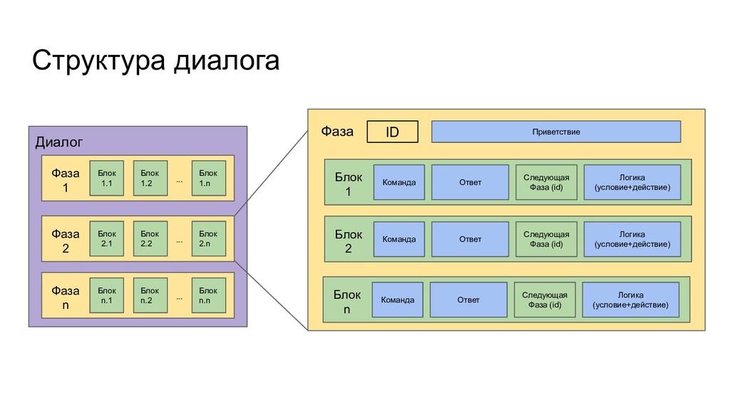 Структура диалога Блок 1.1 Блок 1.2 Блок 1.n Ди...