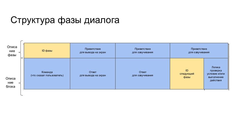 Структура фазы диалога ID фазы Команда (что ска...