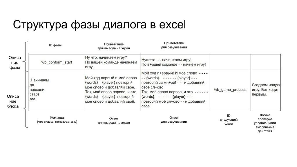Структура фазы диалога в excel ID фазы Команда ...
