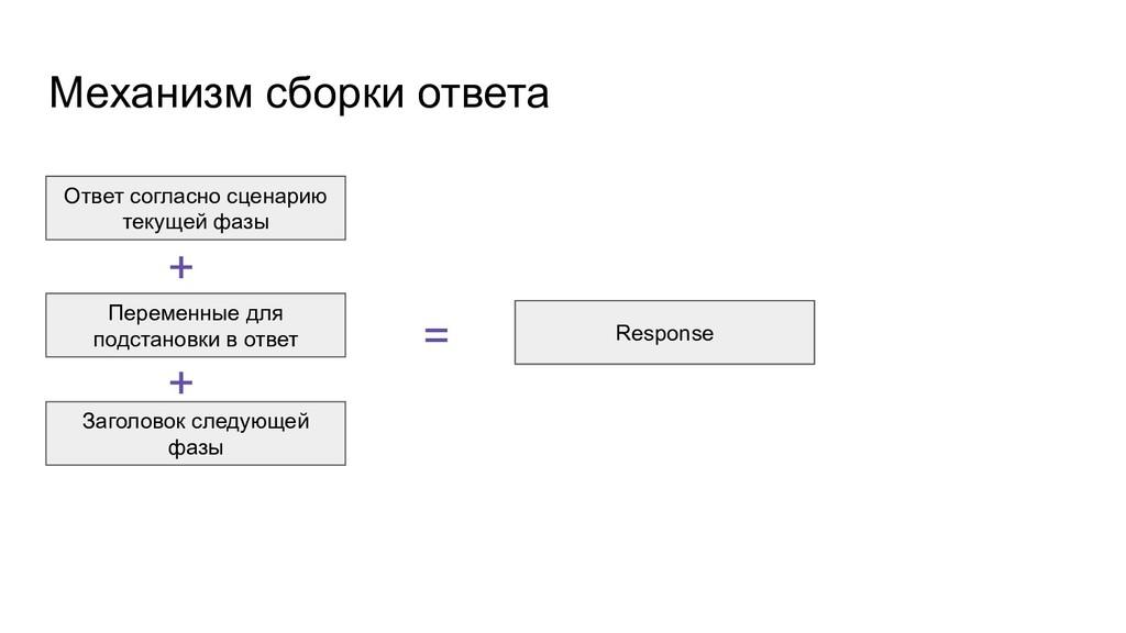 Механизм сборки ответа Ответ согласно сценарию ...