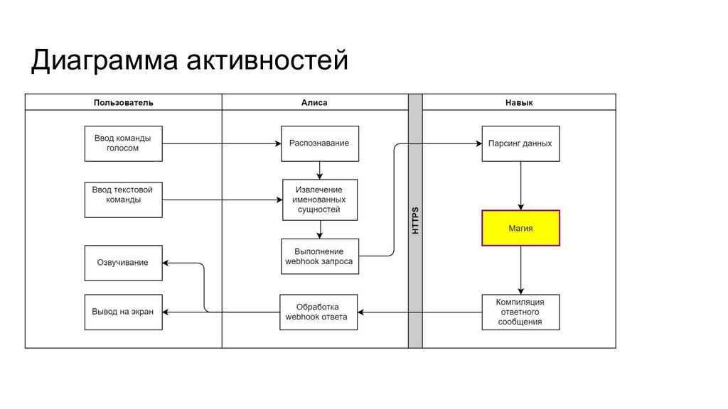 Диаграмма активностей