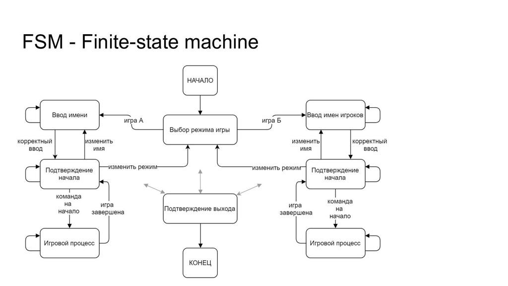 FSM - Finite-state machine