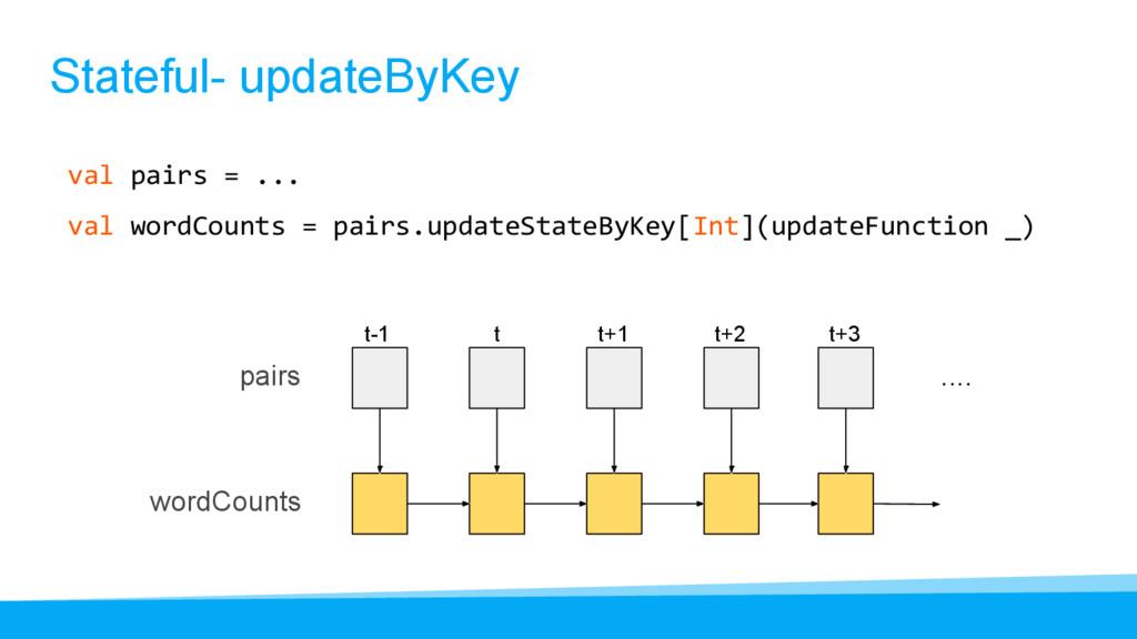 Stateful- updateByKey val pairs = ... val wordC...