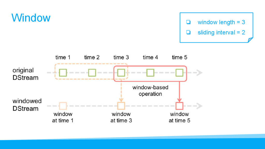 Window ❏ window length = 3 ❏ sliding interval =...