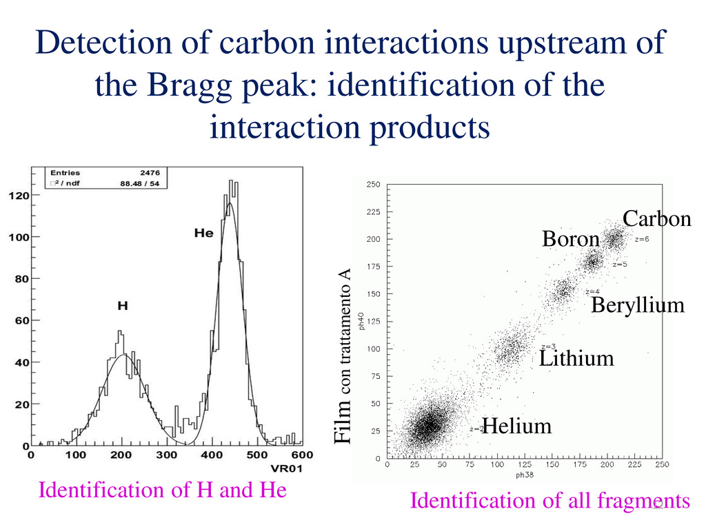 Detection of carbon interactions upstream of th...