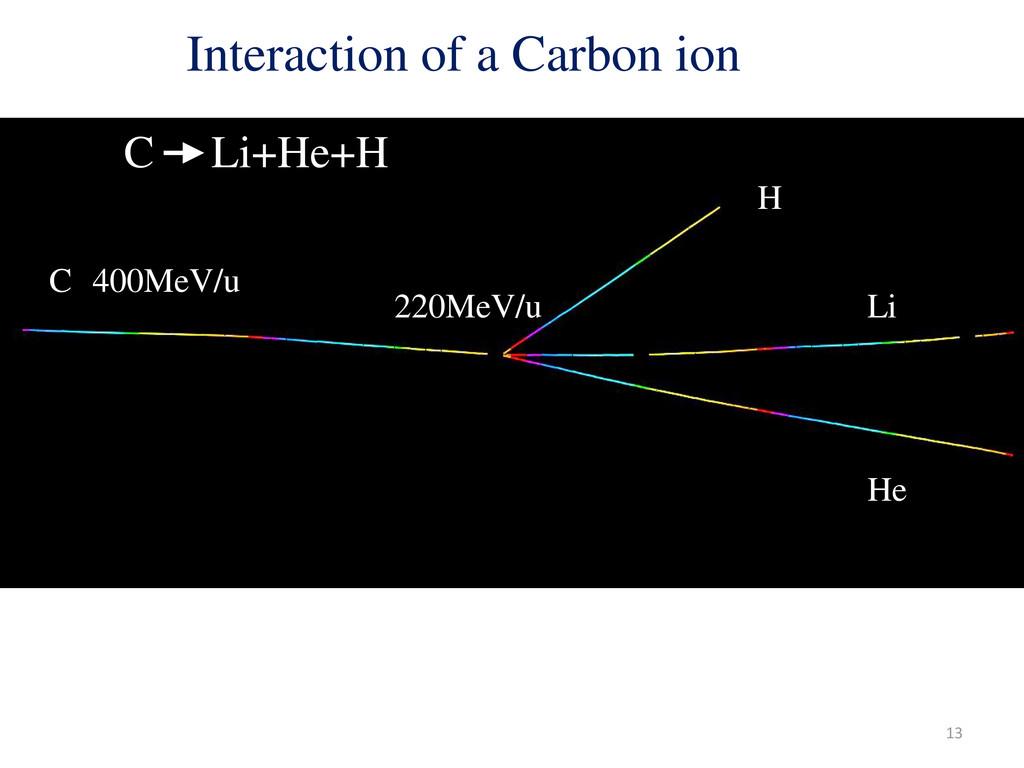 H Li He C 400MeV/u 220MeV/u 25cm C Li+He+H exam...