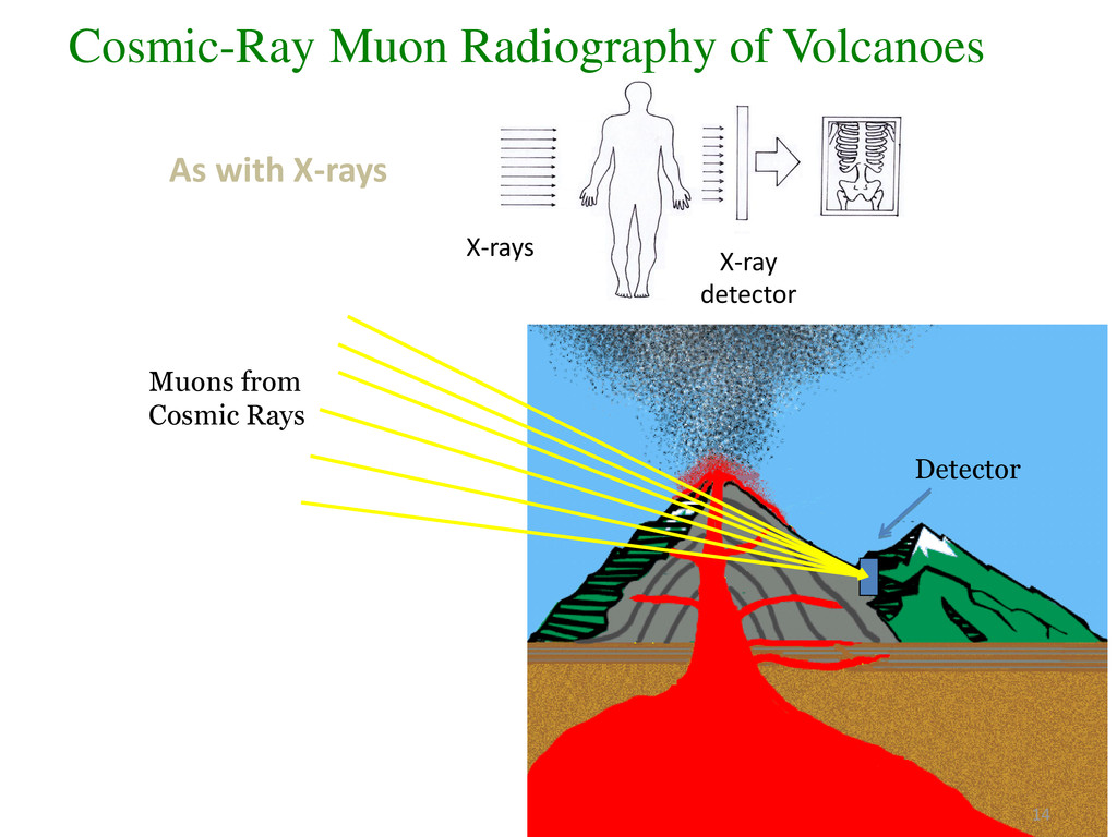 Muons from Cosmic Rays Detector 14 As with X-ra...