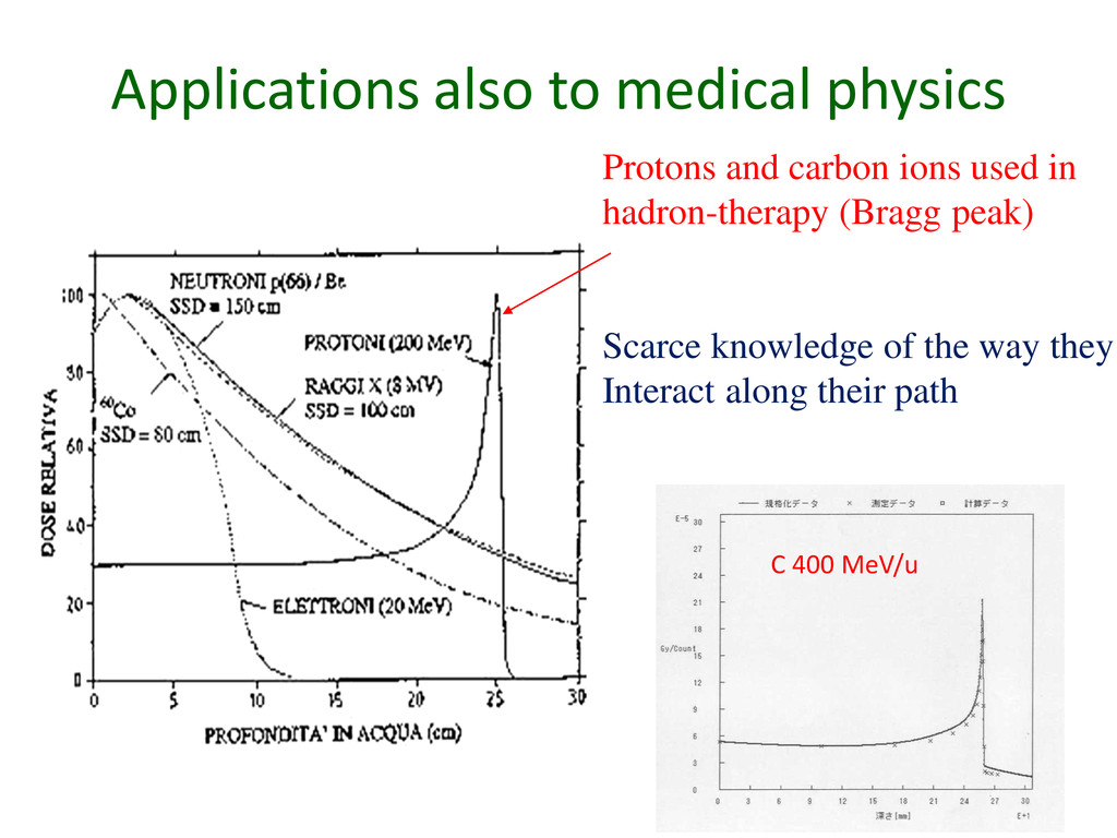Applications also to medical physics 10 Protons...