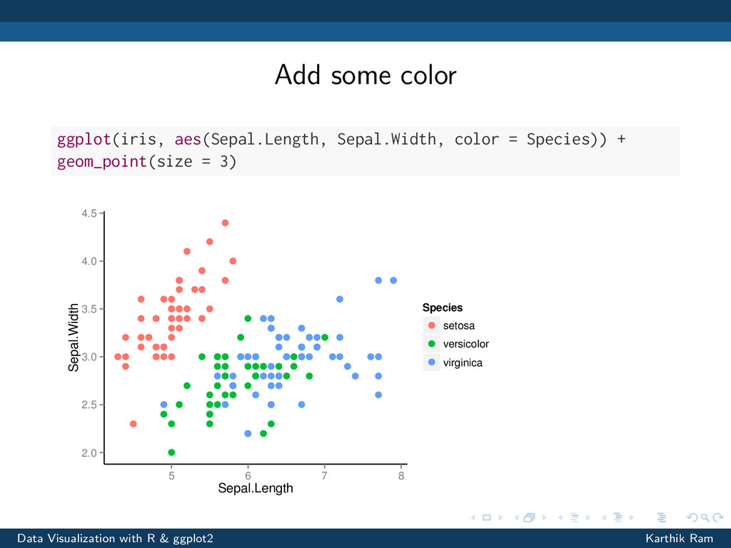 Add some color ggplot(iris, aes(Sepal.Length, S...