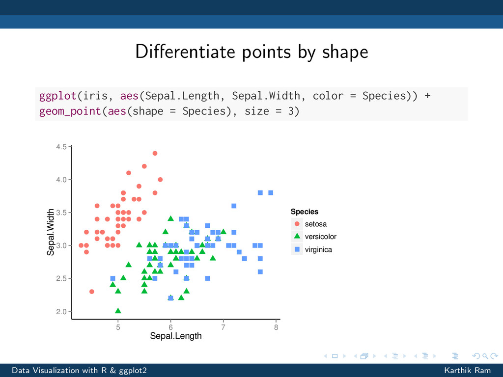 Differentiate points by shape ggplot(iris, aes(S...