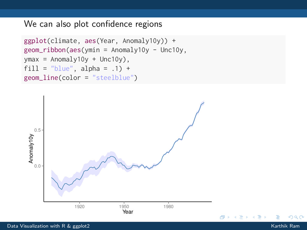 We can also plot confidence regions ggplot(clima...