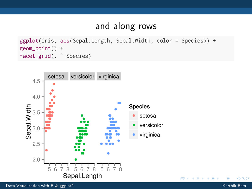 and along rows ggplot(iris, aes(Sepal.Length, S...