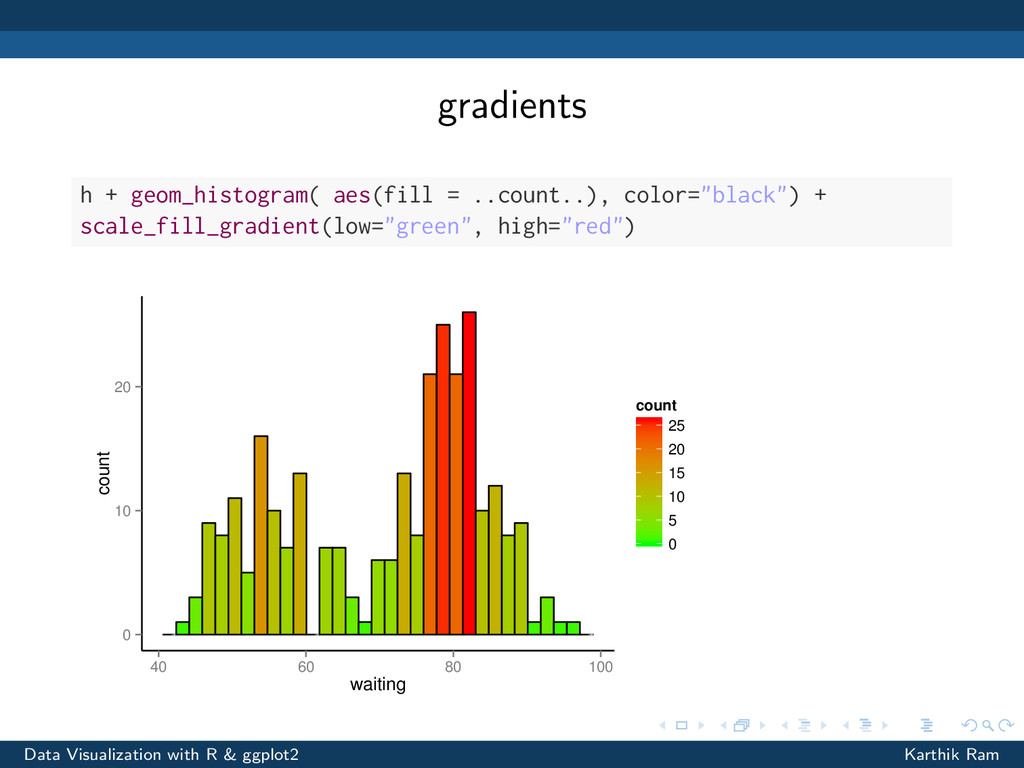 gradients h + geom_histogram( aes(fill = ..coun...