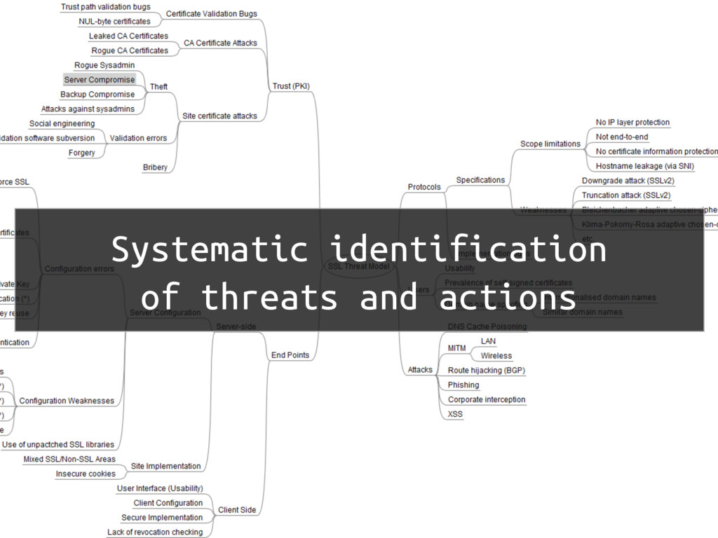 Systematic identification of threats and actions