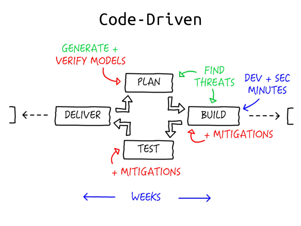 Code-Driven