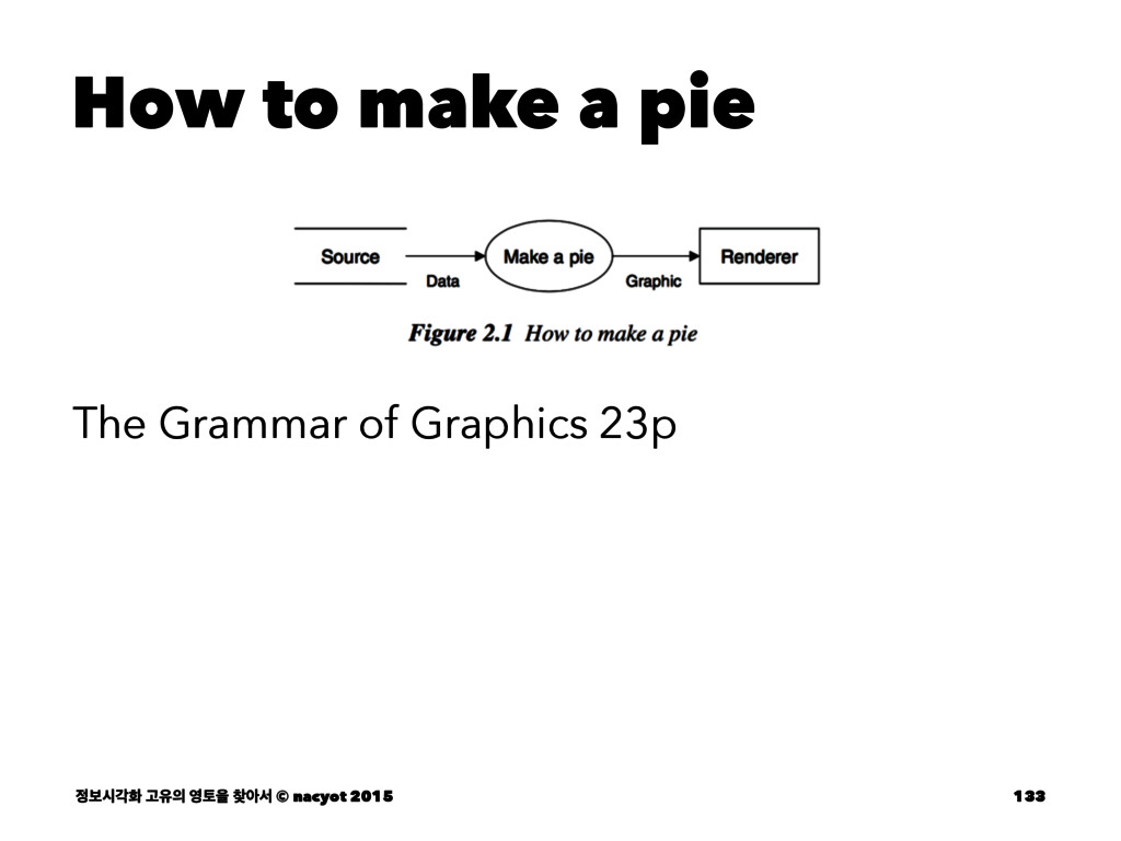 How to make a pie The Grammar of Graphics 23p ...