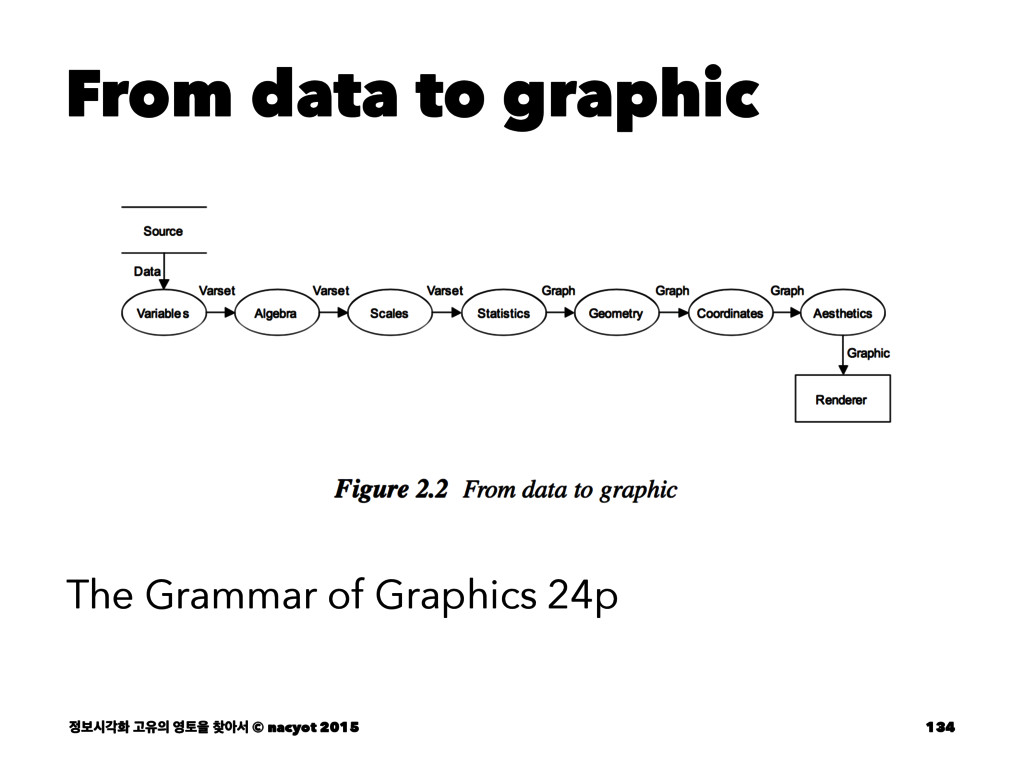From data to graphic The Grammar of Graphics 24...