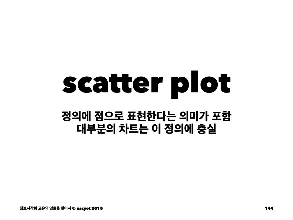 scatter plot ী ਵ۽ അೠח о ನೣ ࠗ࠙ ରח  ...
