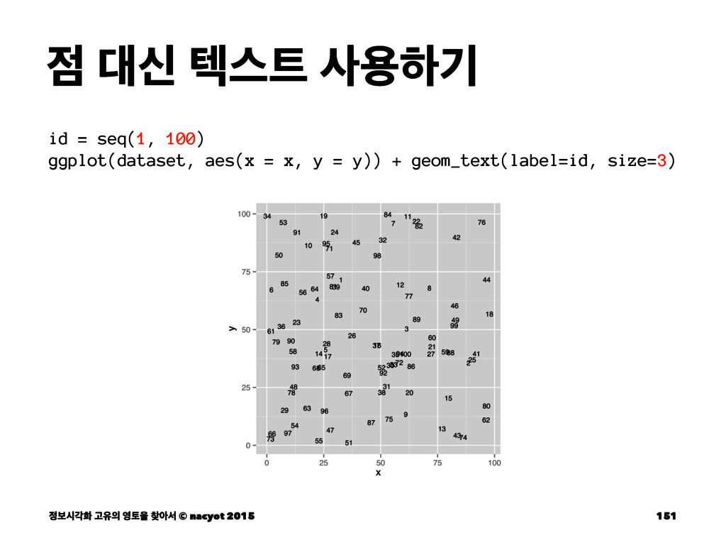  न ఫझ ਊೞӝ id = seq(1, 100) ggplot(dataset, ...