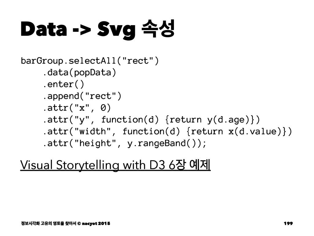 "Data -> Svg ࣘ barGroup.selectAll(""rect"") .data..."