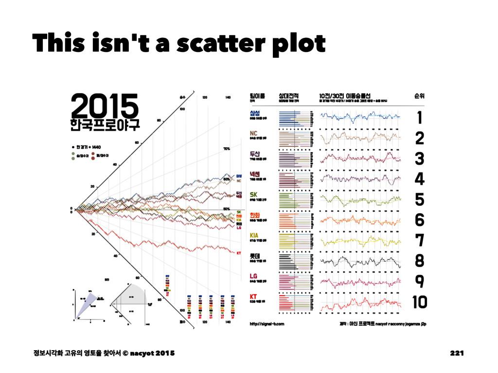 This isn't a scatter plot ࠁदпച Ҋਬ షਸ ইࢲ © n...