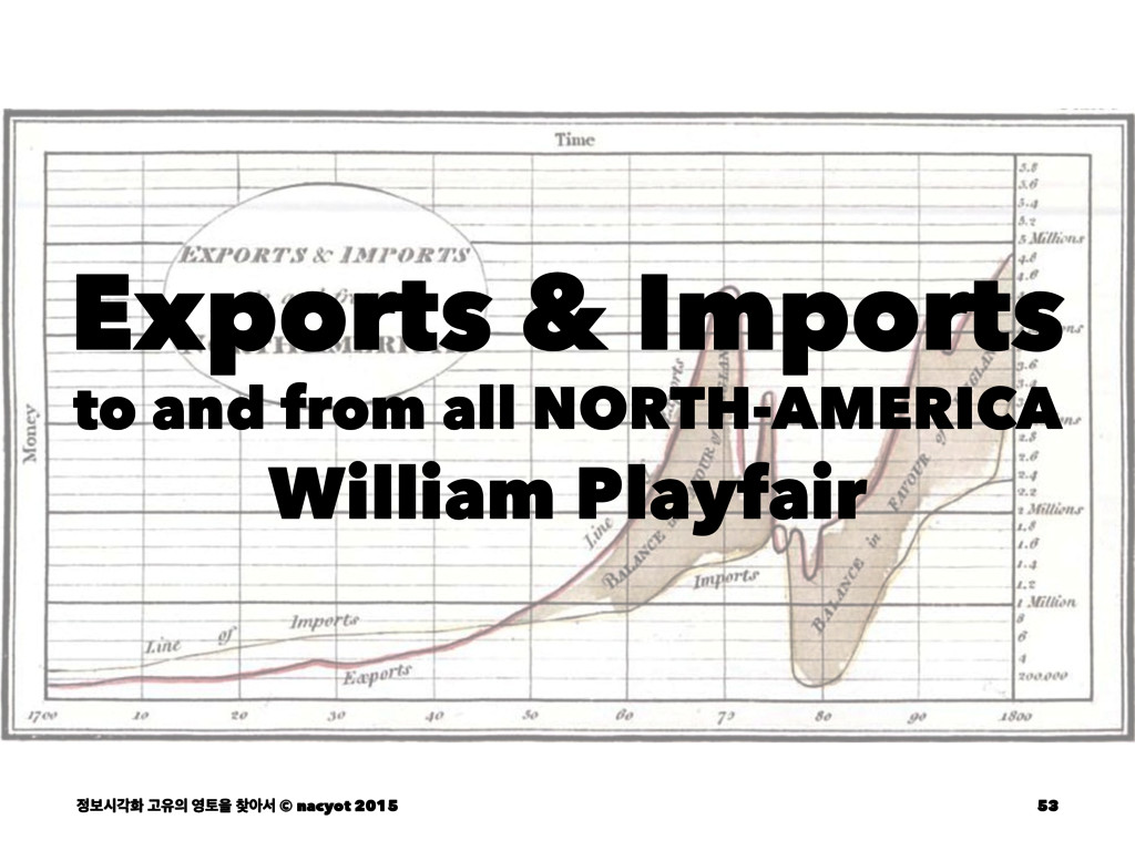 Exports & Imports to and from all NORTH-AMERICA...