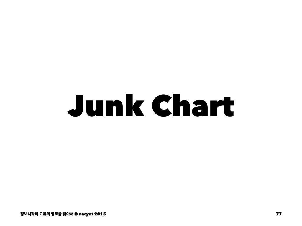 Junk Chart ࠁदпച Ҋਬ షਸ ইࢲ © nacyot 2015 77