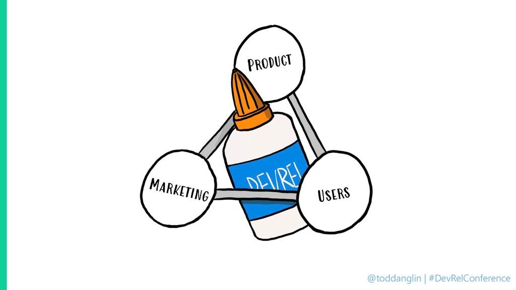 @toddanglin | #DevRelConference Product Marketi...