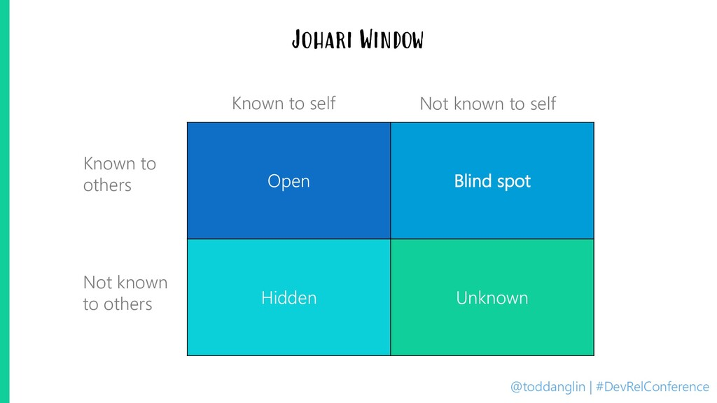 @toddanglin | #DevRelConference Johari Window O...