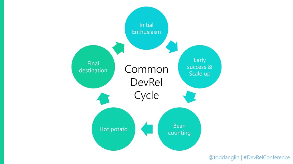@toddanglin | #DevRelConference Common DevRel C...