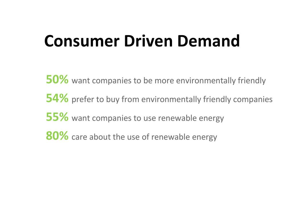 Consumer Driven Demand  50% want ...