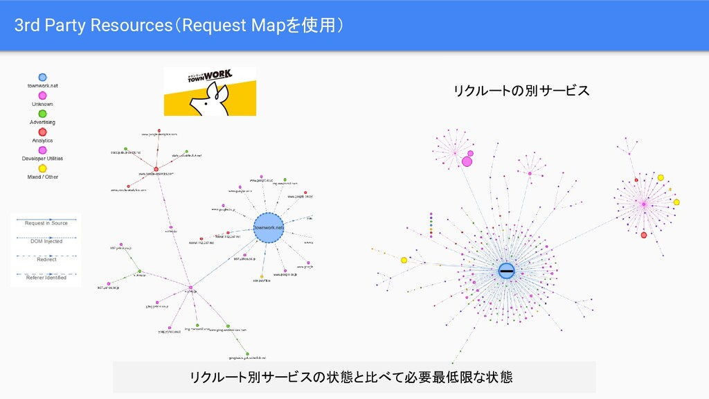 3rd Party Resources(Request Mapを使用) リクルート別サービスの...