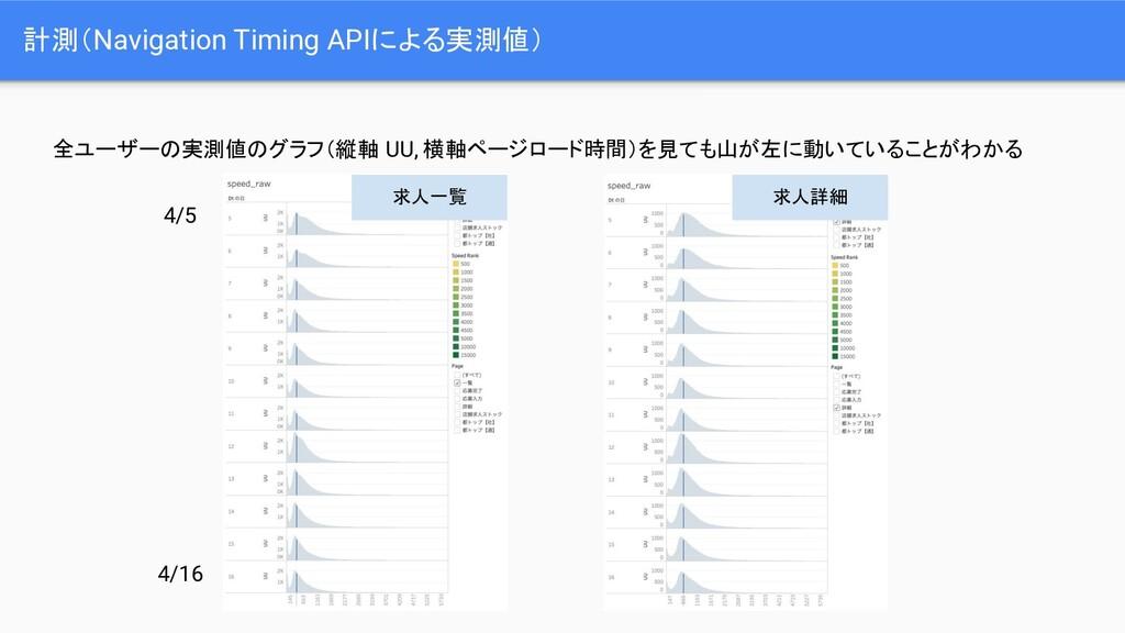 計測(Navigation Timing APIによる実測値) 全ユーザーの実測値のグラフ(縦...