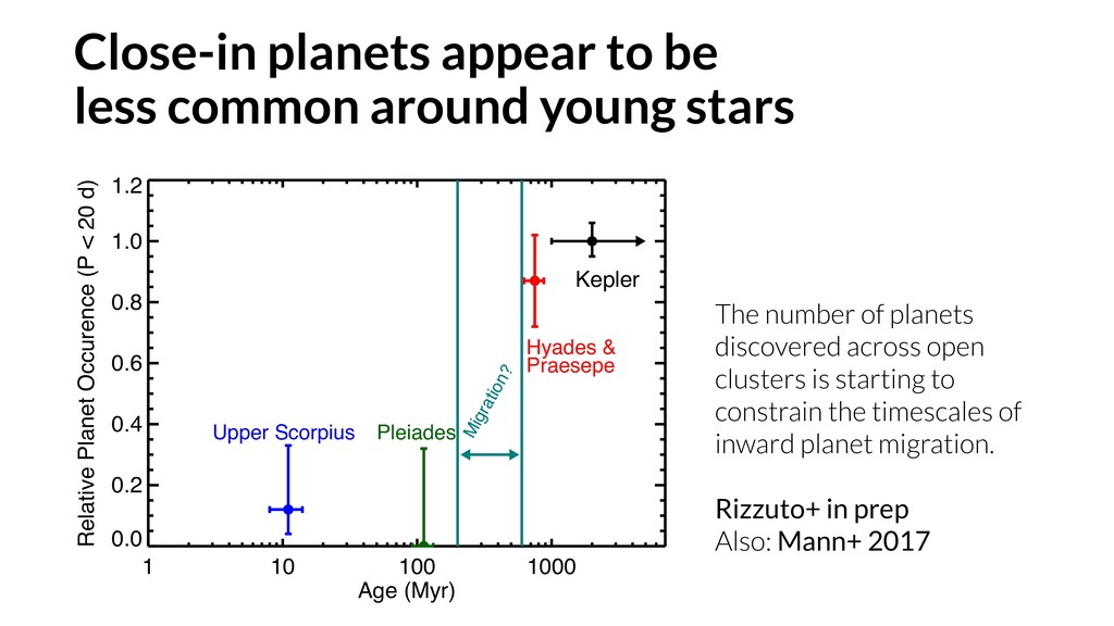 The number of planets discovered across open cl...