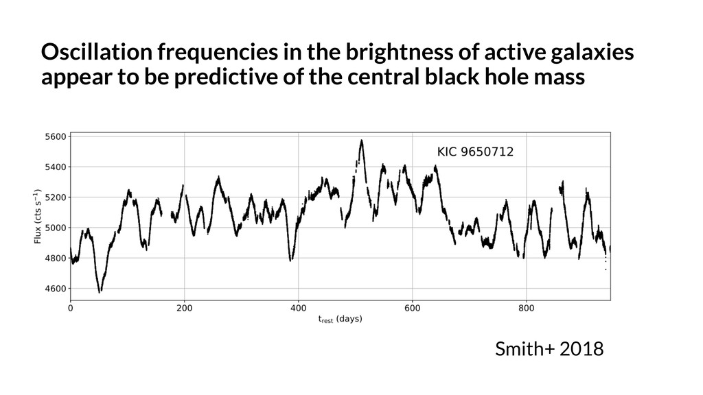 Oscillation frequencies in the brightness of ac...