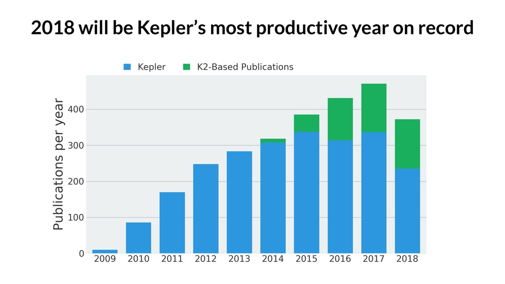2018 will be Kepler's most productive year on r...