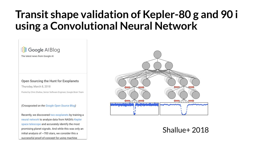 Transit shape validation of Kepler-80 g and 90 ...