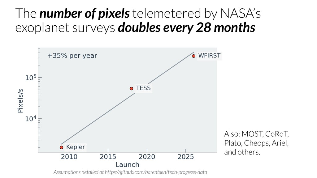 The number of pixels telemetered by NASA's exop...