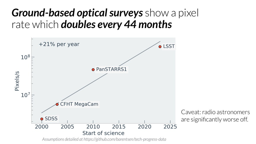 Ground-based optical surveys show a pixel rate ...