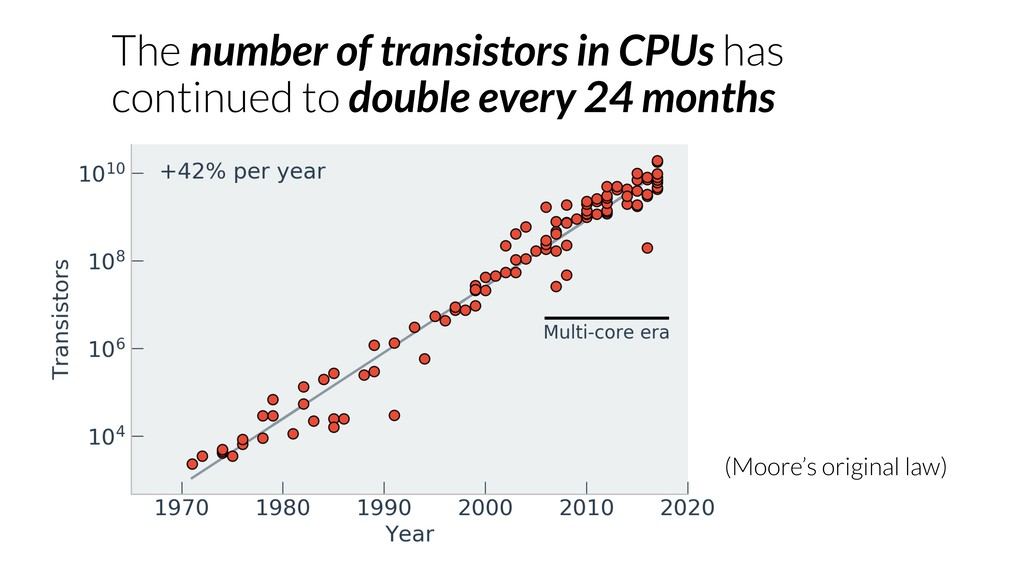 The number of transistors in CPUs has continued...