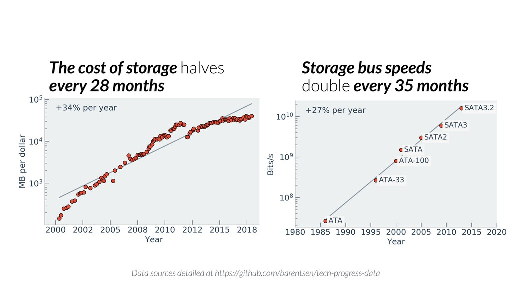 The cost of storage halves every 28 months Stor...