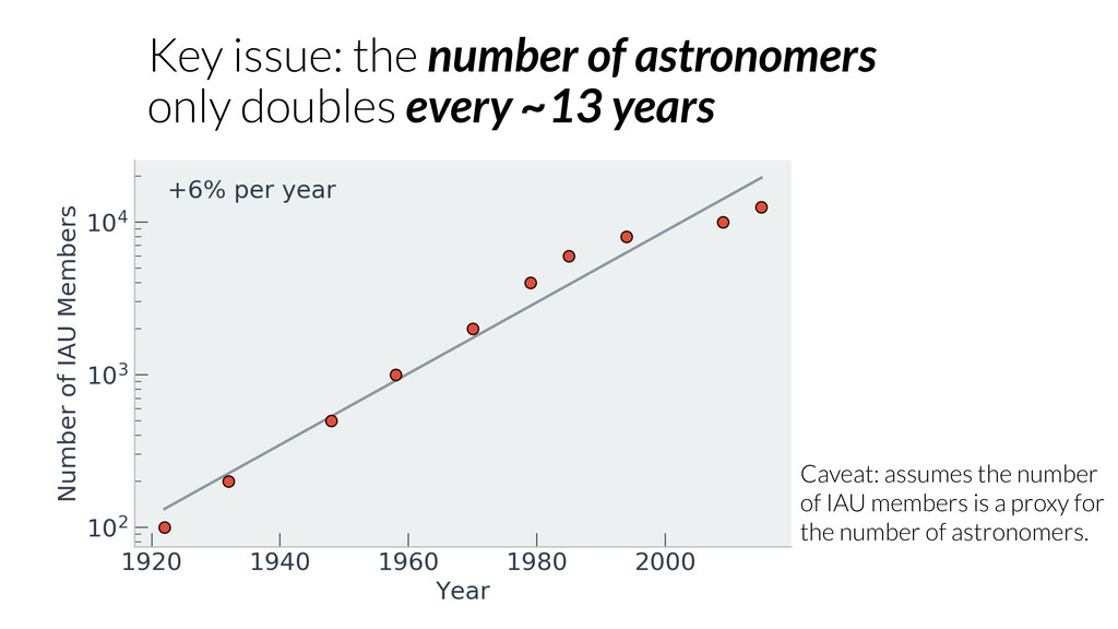 Key issue: the number of astronomers only doubl...