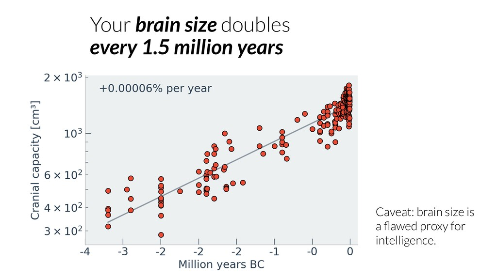 Your brain size doubles every 1.5 million years...