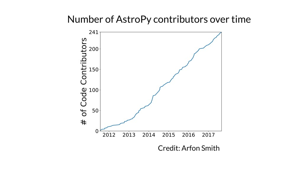 Credit: Arfon Smith Number of AstroPy contribut...