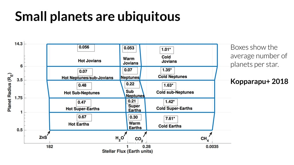 Small planets are ubiquitous Boxes show the ave...