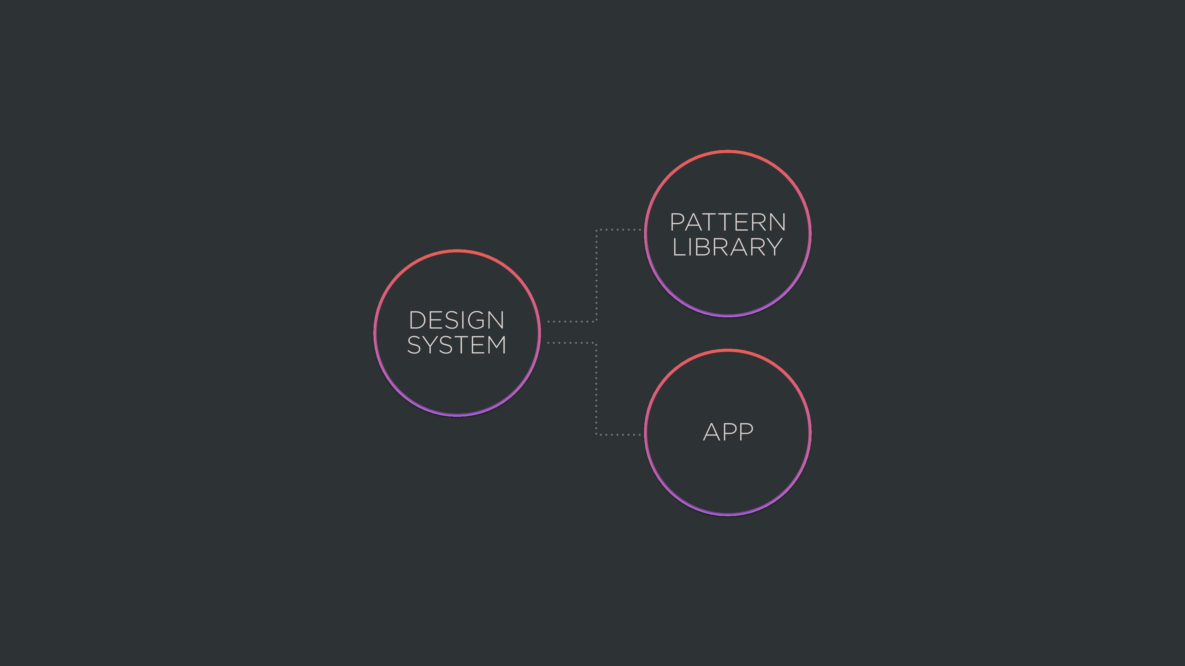 PATTERN LIBRARY APP DESIGN SYSTEM
