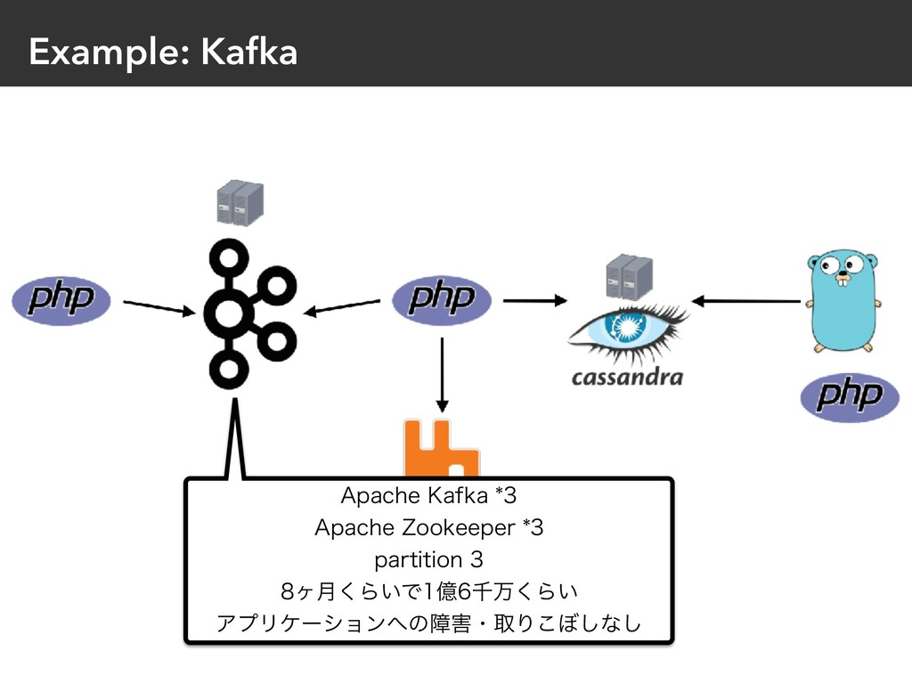 "Example: Kafka ""QBDIF,BGLB ""QBDIF;PPLFFQF..."