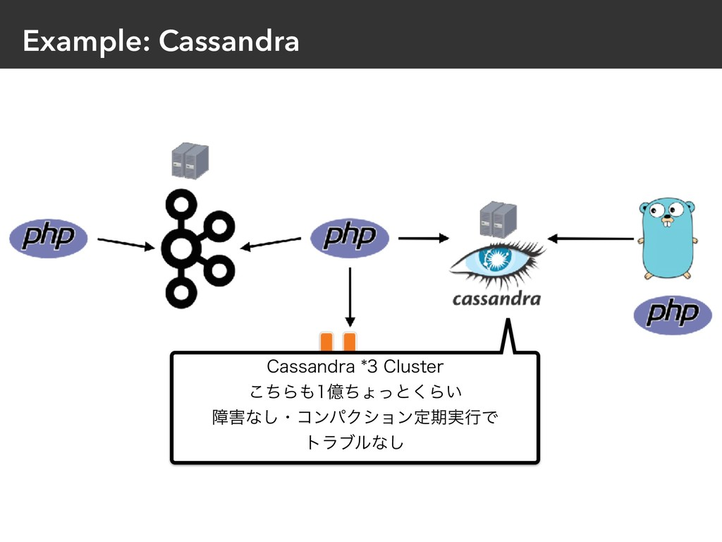 Example: Cassandra $BTTBOESB$MVTUFS ͪ͜Βԯ...